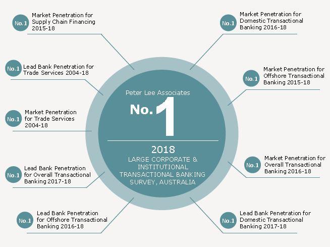 Prevention market penetration
